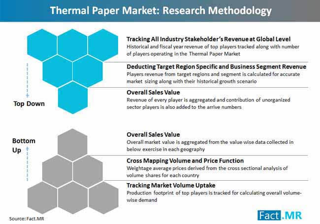 thermal paper  market research methodology
