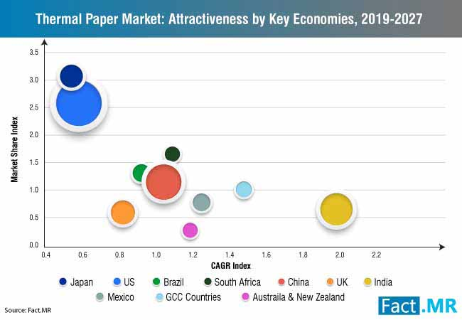 thermal paper market attractiveness by key economies