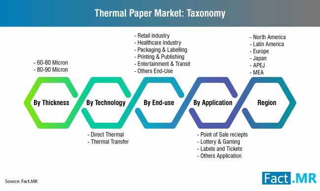 thermal paper market taxonomy