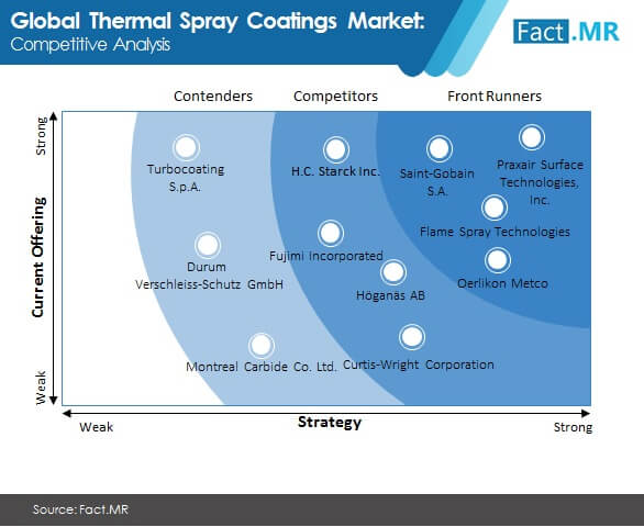 thermal spray coating market competitive analysis