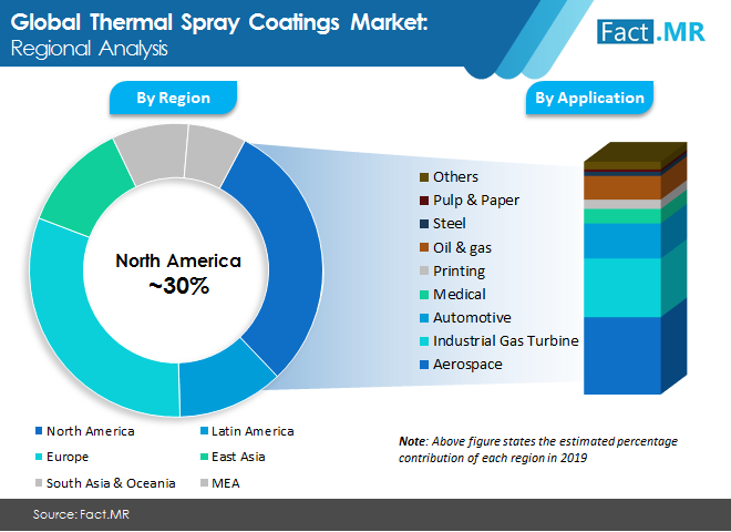 thermal spray coating market regional analysis