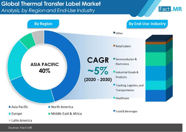 thermal transfer label market 01