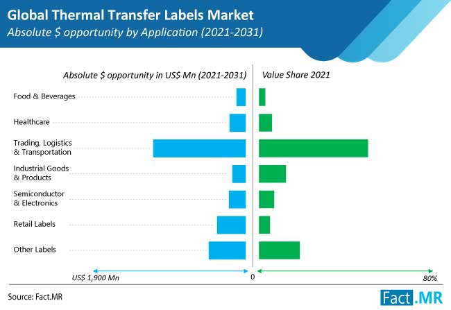 thermal transfer labels market application by FactMR