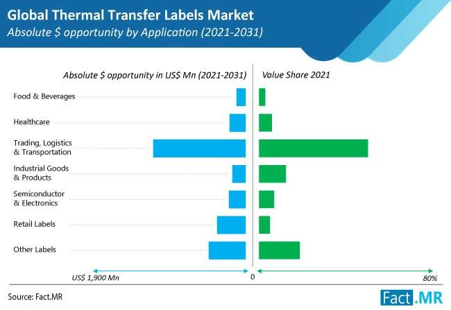 thermal transfer labels market application