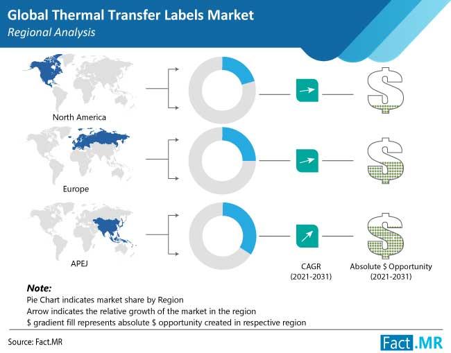 thermal transfer labels market region