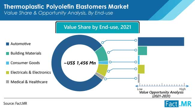 Thermoplastic polyolefin elastomers market end use 2021-2031 by Fact.MR