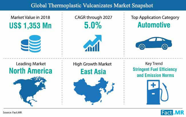 thermoplastic vulcanizates market snapshot
