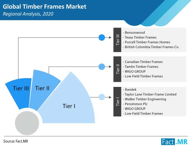 timber frames market region