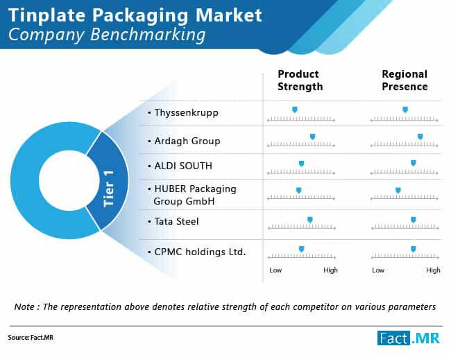 tinplate packaging market 01