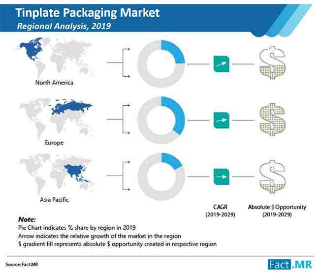 tinplate packaging market 02