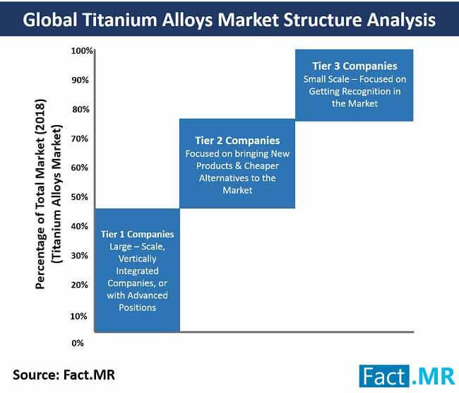 titanium alloys market 2