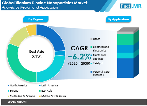 titanium dioxide nanoparticles market analysis by region and application