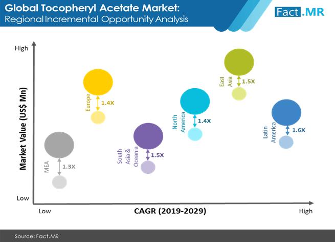tocopheryl acetate market 1