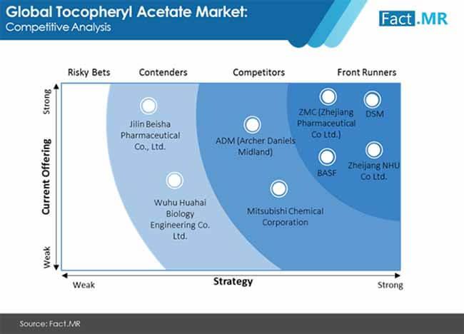 tocopheryl acetate market 2