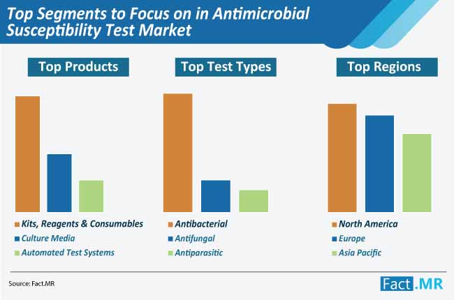top segments focus on in antimicrobial susceptibility test market
