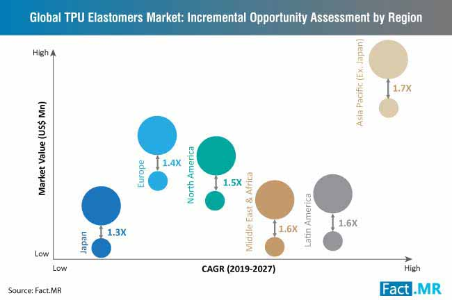 tpu elastomers market opportunity assessment by region