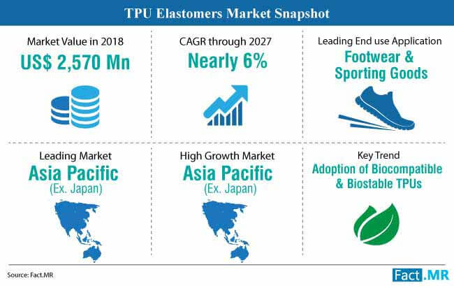 TPU Elastomers Market Forecast, Trend Analysis & Competition Tracking -  Global Market Insights 2019 - 2027