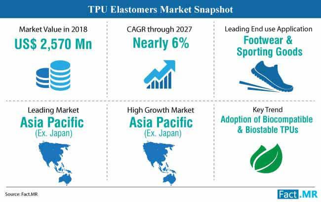 tpu elastomers market snapshot