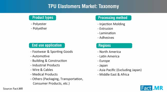 tpu elastomers market taxonomy
