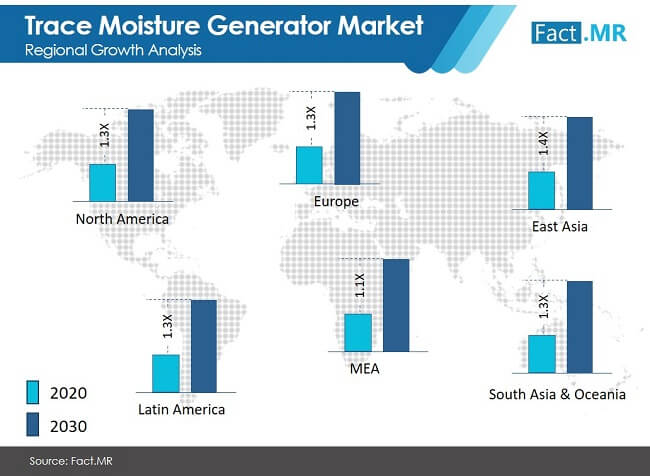 trace moisture geneator market regional growth analysis