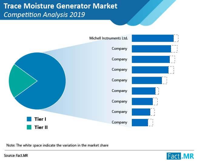 trace moisture generator market 01