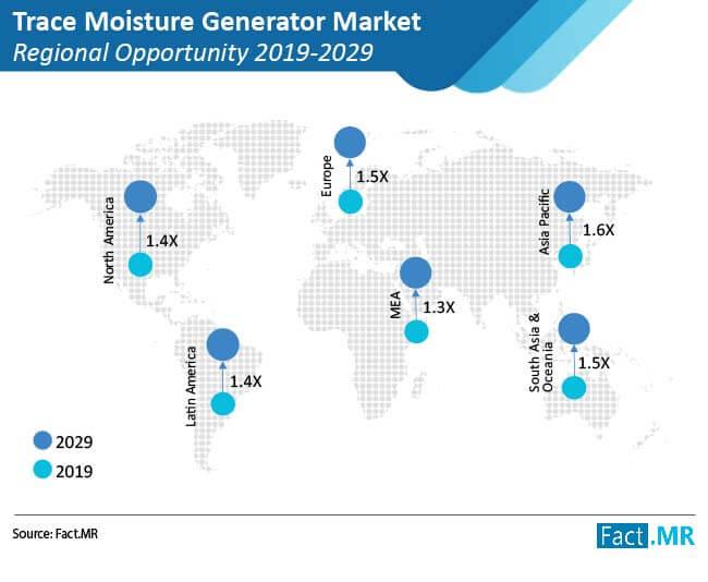 trace moisture generator market 02