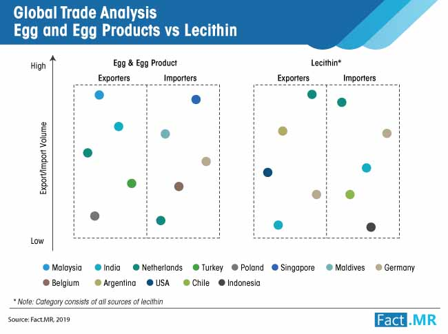 trade analysis egg and egg products vs lecithin