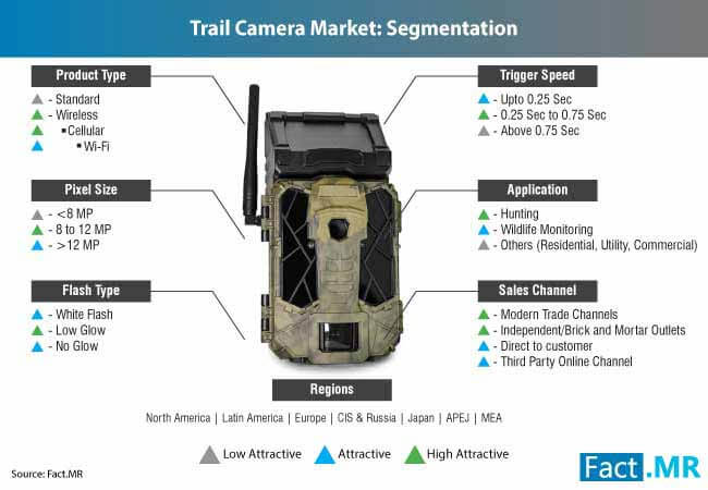 trail camera market 2