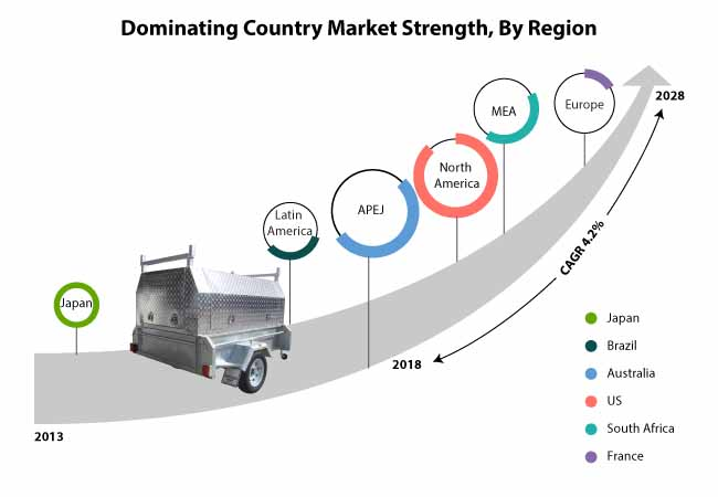 trailer canopy market