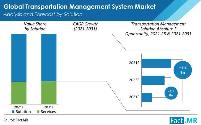 transportation management system market solution by FactMR