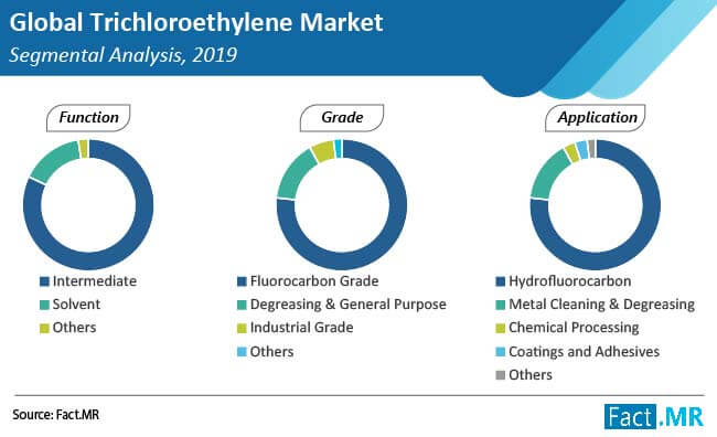 trichloroethylene market segmental analysis