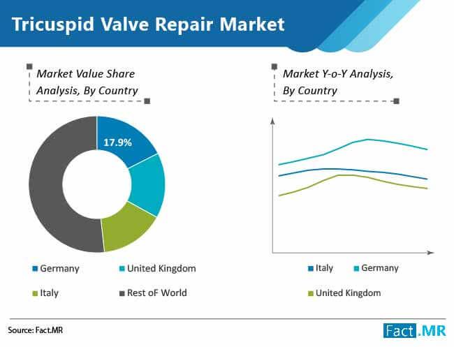 tricuspid valve repair market 01