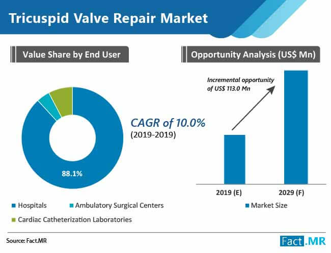 tricuspid valve repair market 02