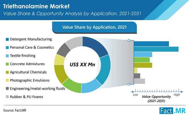triethanolamine market application