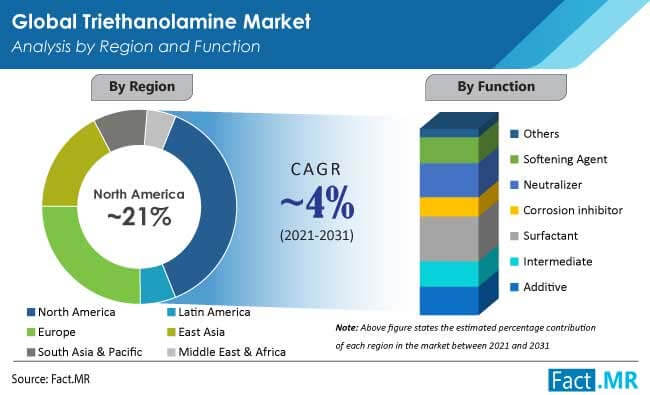 triethanolamine market region
