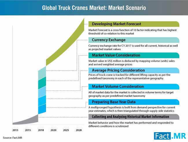 truck crane market 0