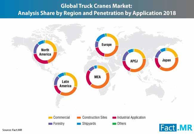 truck crane market 1