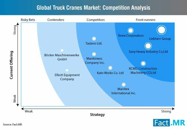 truck crane market 2
