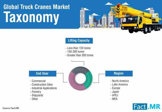 truck crane market 3