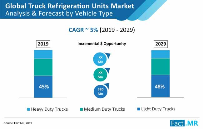 truck refrigeration unit market 01