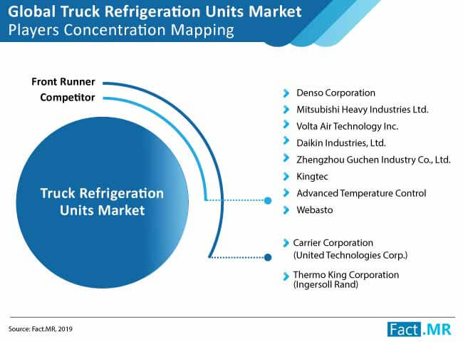 truck refrigeration unit market 02