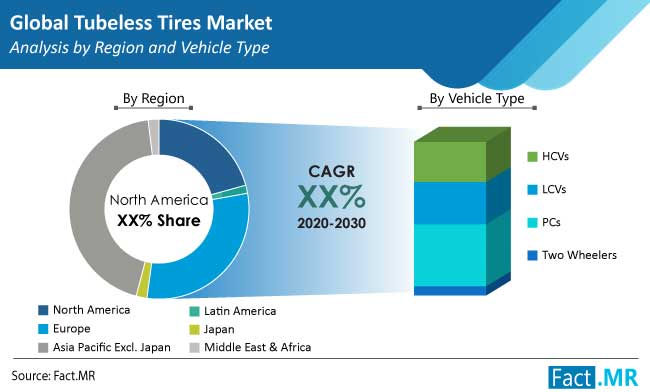 Automotive Tubeless Tires Market is expected to take place at a CAGR of over 6% through 2030 4