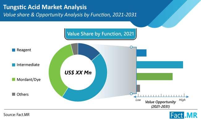 tungstic acid market function