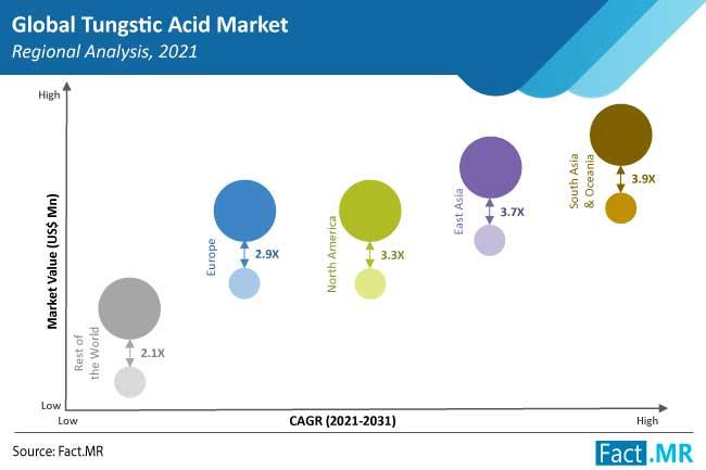 tungstic acid market region