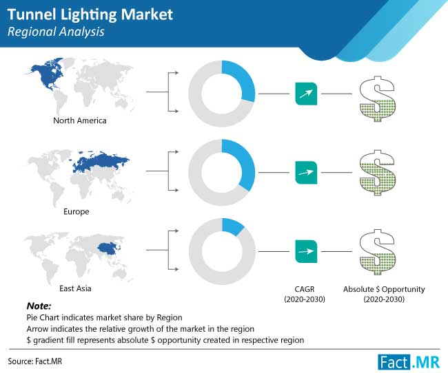 tunnel lighting market regional analysis