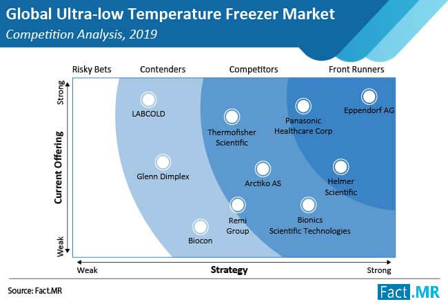 ultra low temperature freezer market competition analysis