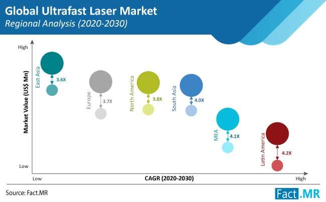 ultrafast laser market regional analysis