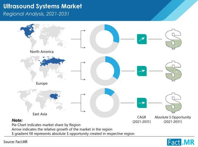 ultrasound systems market