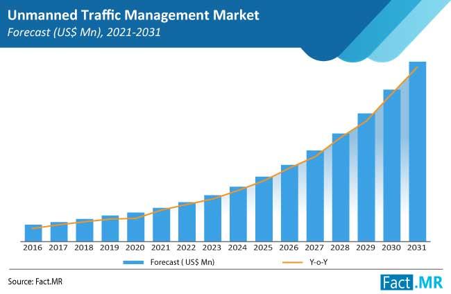 unmanned traffic management utm market forecasts