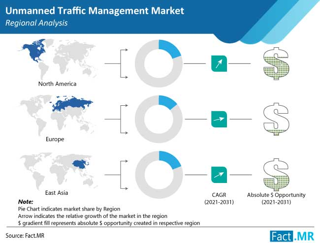 unmanned traffic management utm market region